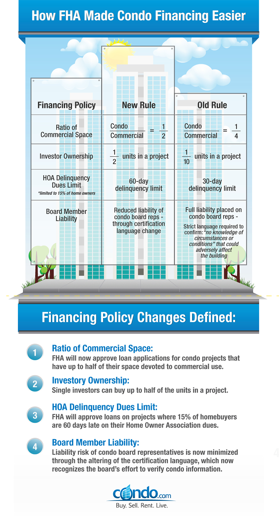 New Fha Guidelines Poised To Make Positive Difference In Financing