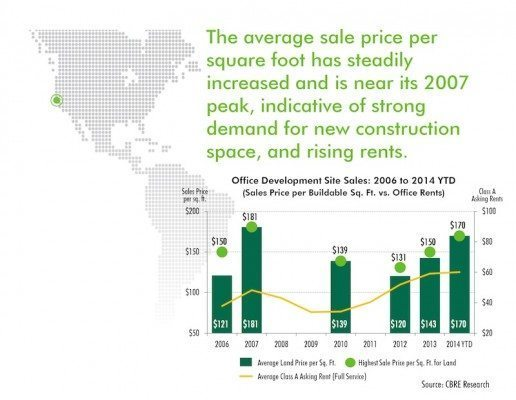 Land Prices for Office Sites Approaching Peak of 2007