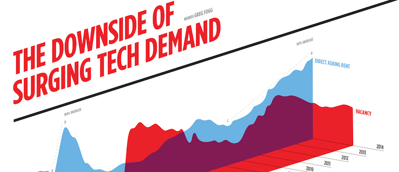 The Downside of Surging Tech Demand