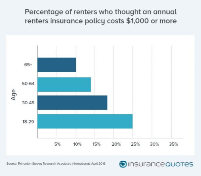 Renters Insurance Quotes Custom Millennials Most Likely To Rent But Least Likely To Have Renters