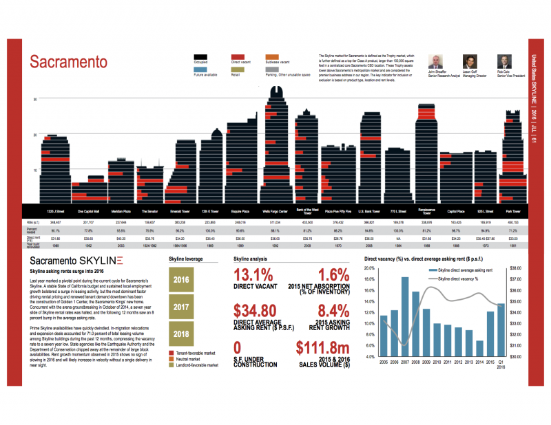 JLL: Sacramento's Office Space Continues to Tighten With More Rent Growth Expected