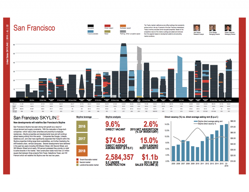JLL: San Francisco's Office Space Commands Top Dollar, But Rent Growth Expected to Moderate