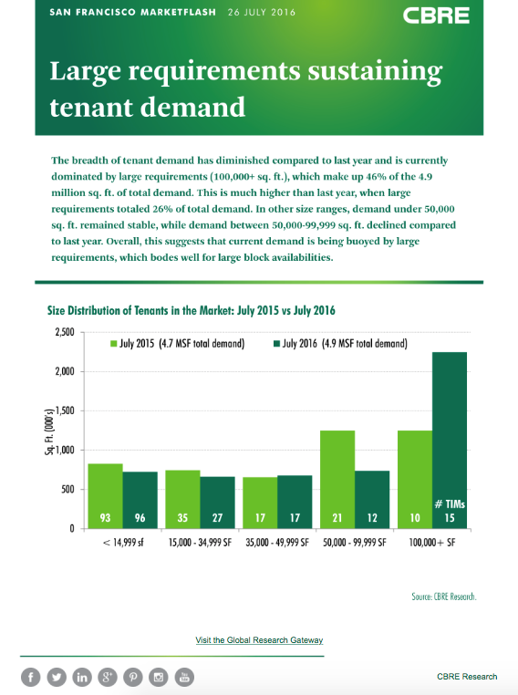 CBRE: Large Requirements Sustaining Tenant Demand
