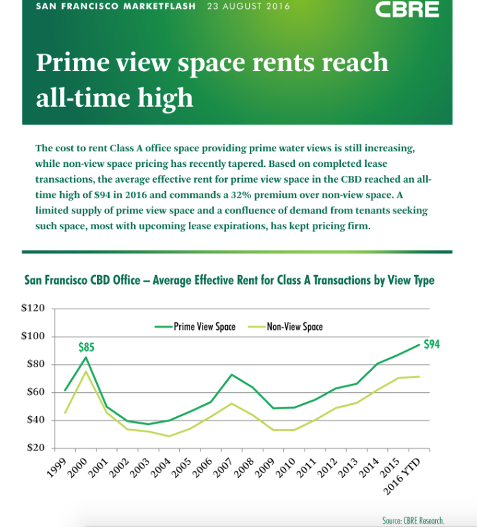 CBRE: San Francisco Prime View Space Rents Reach All-Time High
