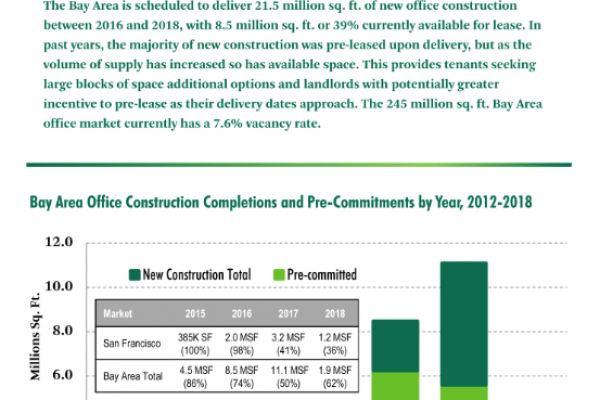 CBRE: Surge of New Office Deliveries Approaching in San Francisco Bay Area