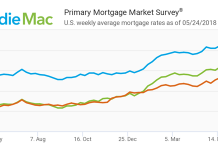 Freddie Mac, Primary Mortgage Market Survey, Mortgage Rates, housing inventory, homeowners, mortgage capital, Congress, commitment rates